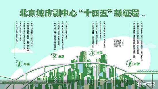 """打造""""国家绿色发展示范区"""" 城市副中心更加突出绿色"""