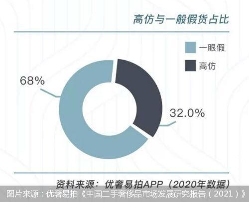 图片来源:优奢易拍《中国二手奢侈品市场发展研究报告(2021)》