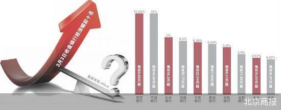 38只银行股飘红 银行业资产质量有望改善