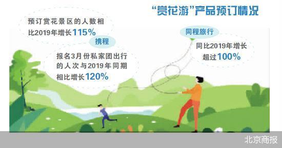 清明节前后 国内旅游业将进一步复苏