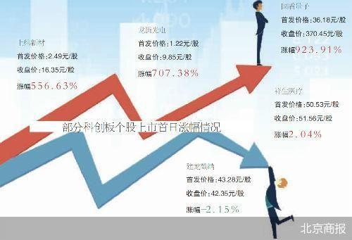 科创板股上市首日:六成涨幅翻倍 国盾量子涨超9倍居首