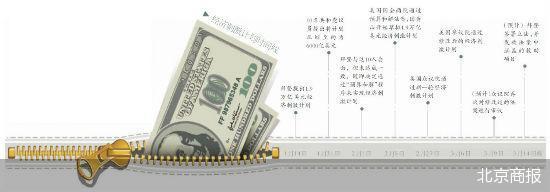 """1.9万亿美元经济刺激将""""到账"""" 通胀预警不可忽视"""