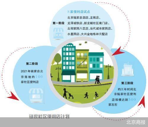 链家门店革命下一步 北京链家未来几年内铺到500家门店内