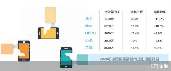 出货量大增240% 4G手机到5G手机更新换代