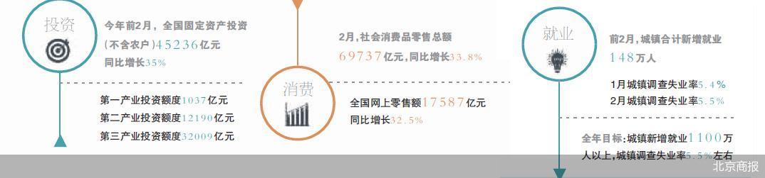 前两月多指标复苏 网上零售额同比增速超三成