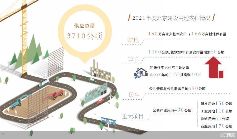 北京供地计划出炉:更注重耕地保护 提高租赁住宅用地占比