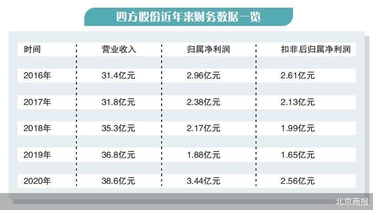 四方股份发布利润分配方案 股息率13.61%抛出最豪横派现