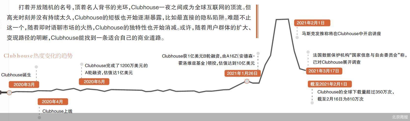 即时语聊市场火热,Clubhouse的独特性开始消减