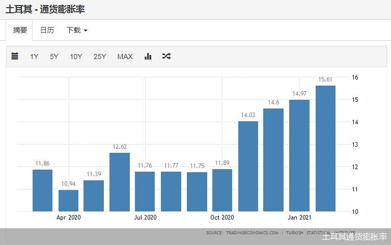土耳其通货膨胀率