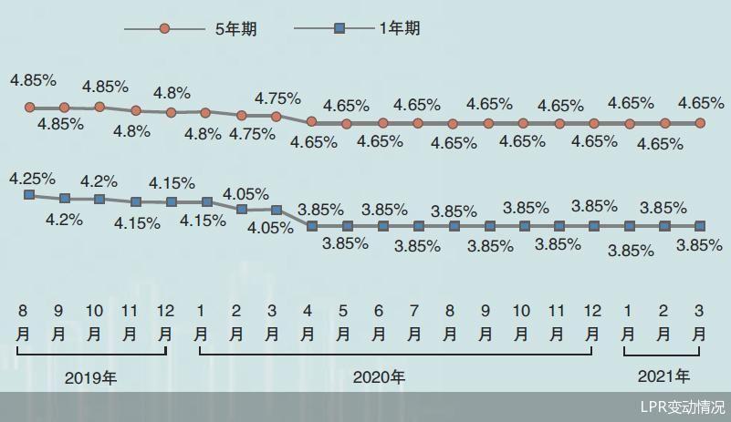 """货币政策""""稳""""字当头 LPR将大概率继续保持稳定"""