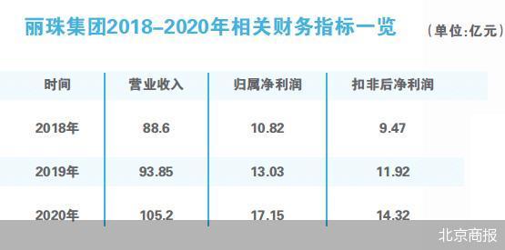 朱保国资本扩张瞄上天津同仁堂 欲斥资逾7亿元拿下40%股份