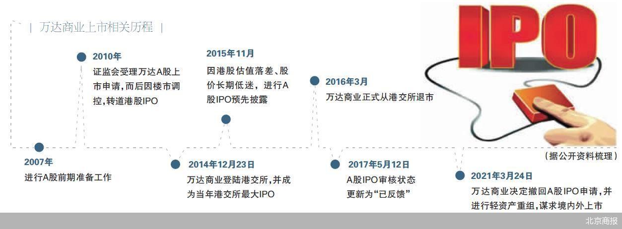 万达商业主动撤回A股IPO 宣布彻底轻资产化
