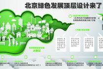 北京将建温室气体自愿减排管理和交易中心
