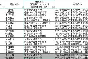 """436股改聘审计机构 瑞华、正中珠江遭""""团踢"""""""