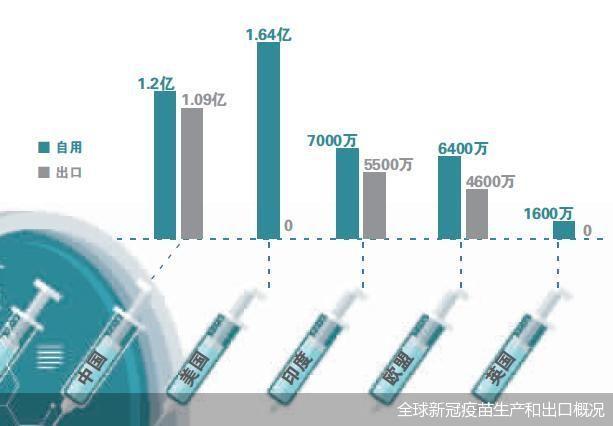 全球新冠疫苗生产和出口概况