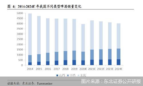 高端产品销量逐年递增