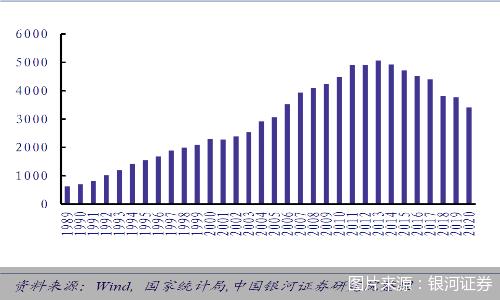中国啤酒行业整体呈现量跌价升的形势