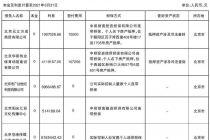 交通银行股份有限公司北京市分行 受托处置资产处置公告