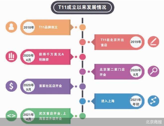 T11北京首店运营2年 T11生鲜超市相继在上海、武汉开出两家门店