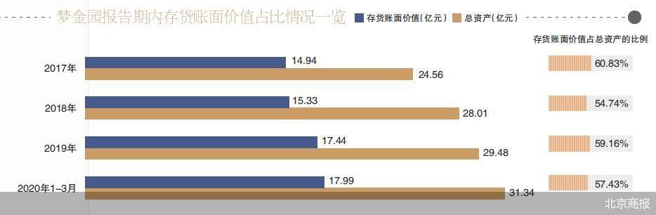 梦金园IPO问题重重 梦金园研发占比不足0.1%