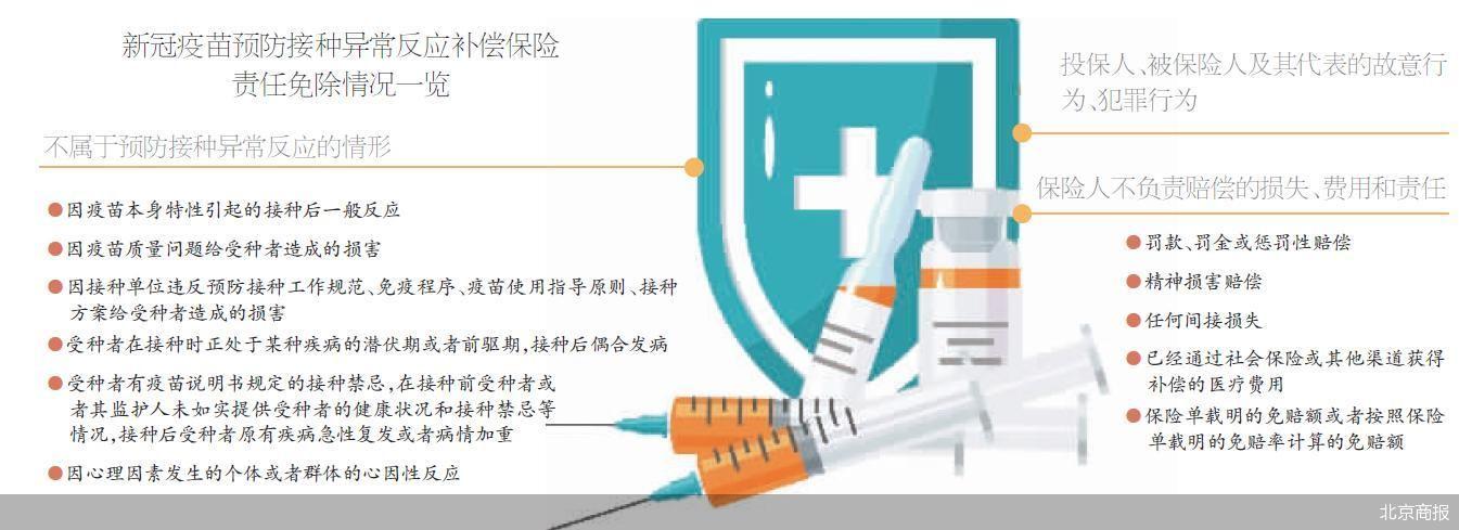 """新冠疫苗预防接种异常反应补偿保险""""范本""""出炉 承接不确定性风险"""