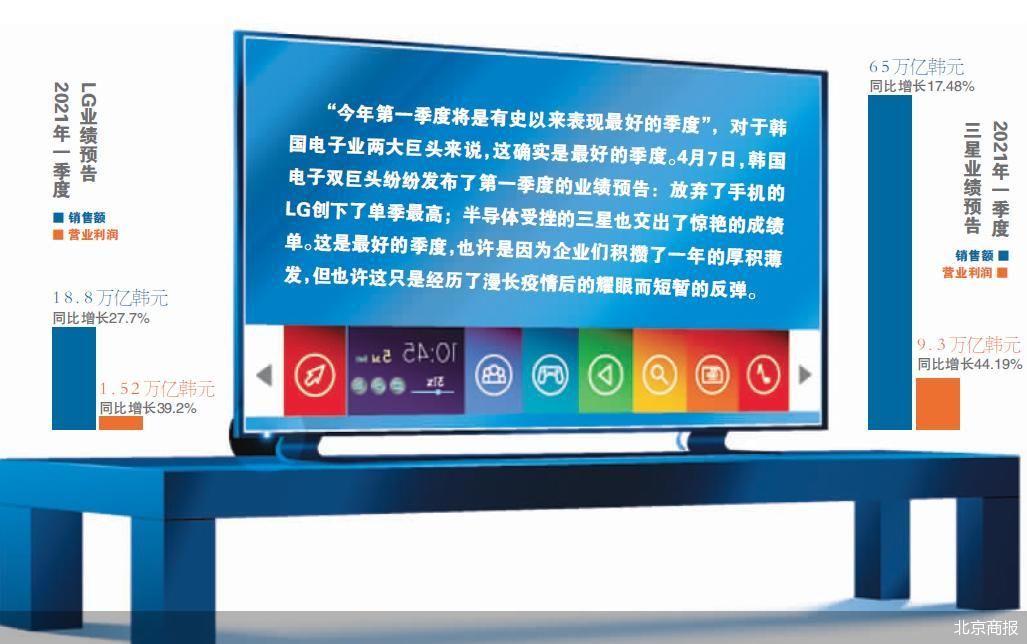 三星LG利润齐飙升 韩国电子业两大巨头表现最好的季度