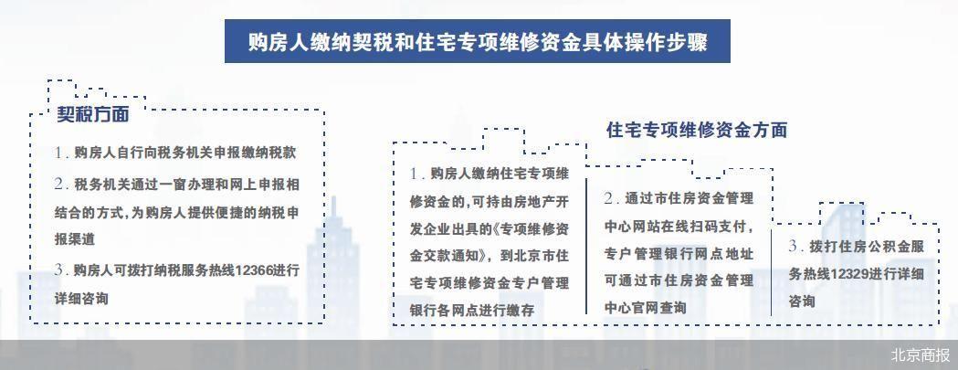 北京明令禁止开发商代收契税等款项 业主拿房本速度有望加快