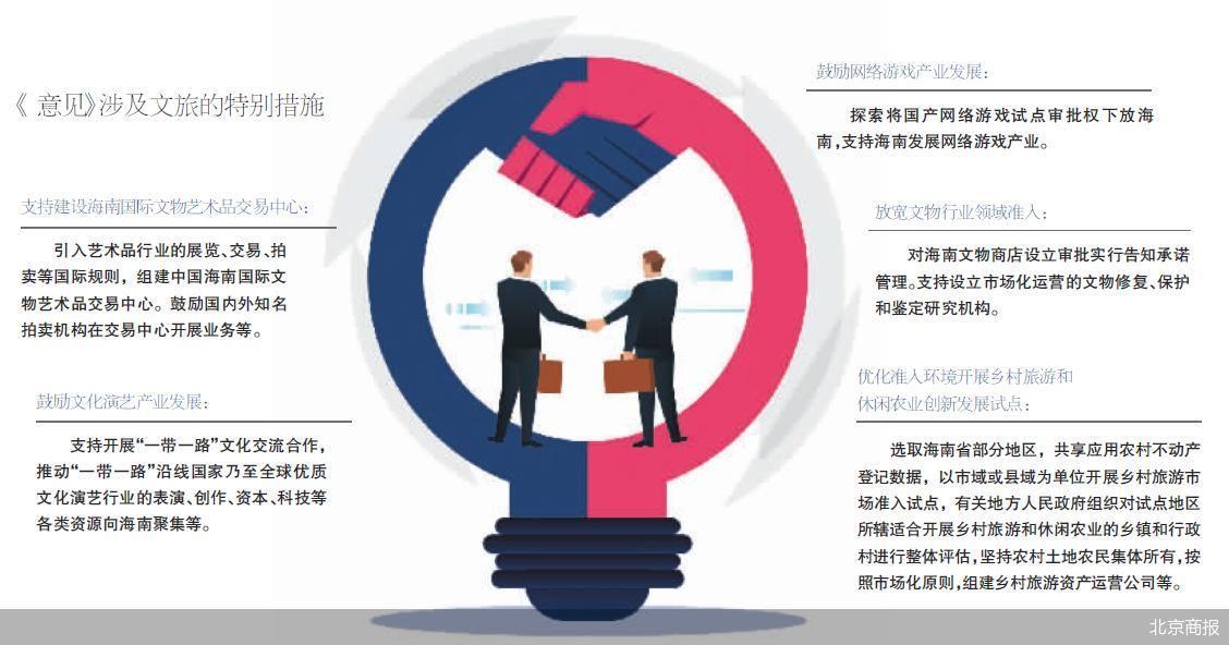 放宽市场准入特别措施 海南文旅融合迎新动能