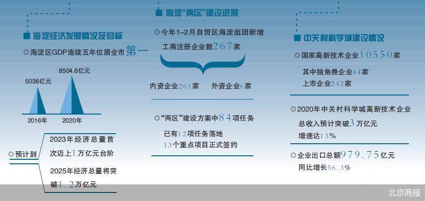 """海淀""""两区""""建设已初见成效 84项任务已有12项落地"""