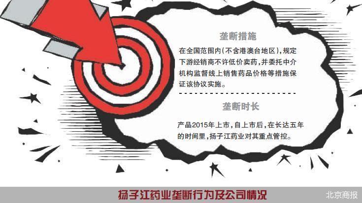 长达五年实施垄断协议 扬子江药业被罚7.6亿