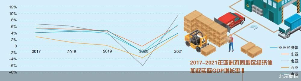 亚洲经济领跑 亚洲市场将进一步扩大为世界经济创造需求