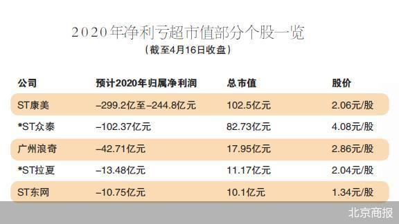12股亏损额超公司总市值 *ST拉夏、*ST松江2股将现三连亏