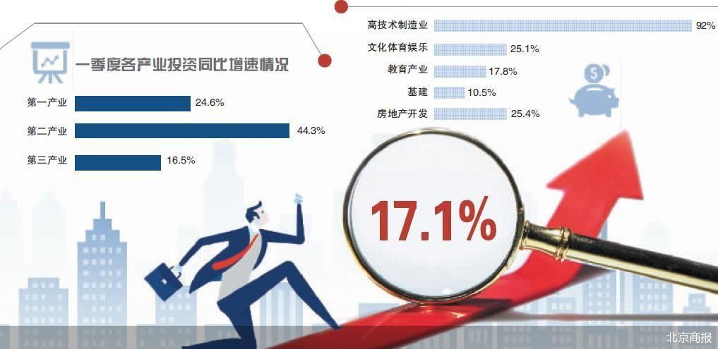 """一季度北京经济""""开门红"""" 居民四项收入全面增长"""