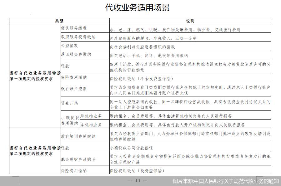 图片来源:中国人民银行关于规范代收业务的通知