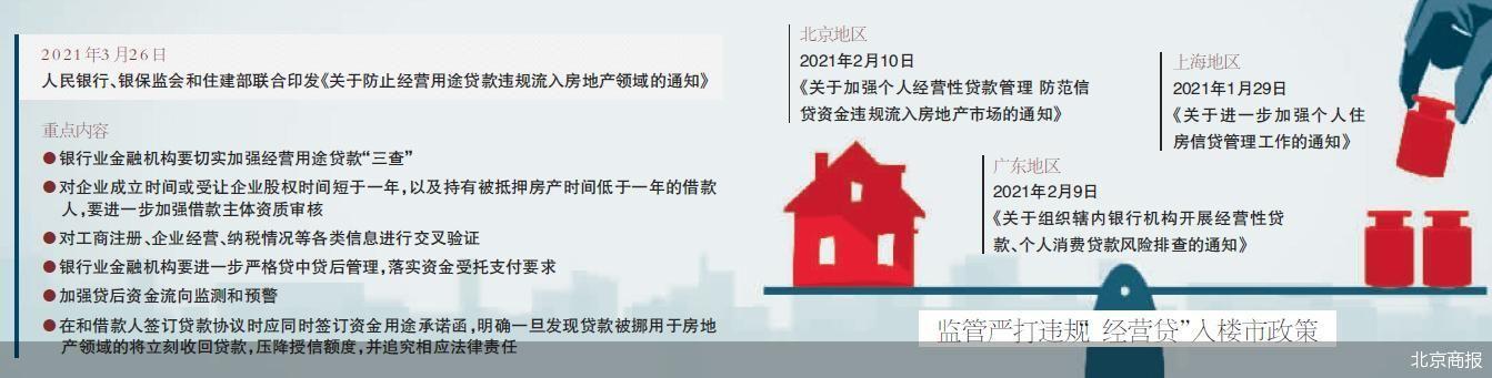"""严格监管违规""""经营贷""""流入楼市 行内对经营贷业务的审核资质调整"""