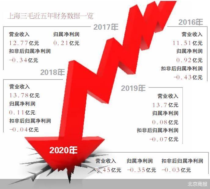 上海三毛清退低效资产无人接盘 2020年亏损3540万元