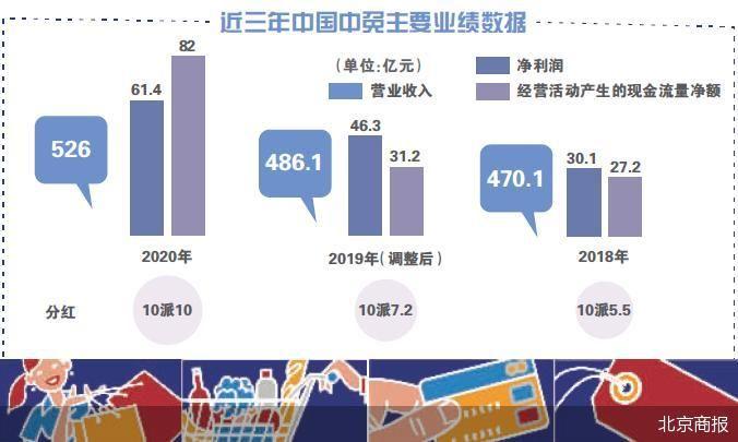 """中国中免披露2020年度财报 借""""免税""""狂奔野心勃勃"""
