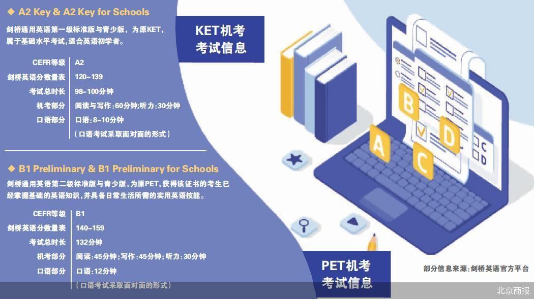KET、PET等考试的最新动态 剑桥推出通用英语五级机考形式