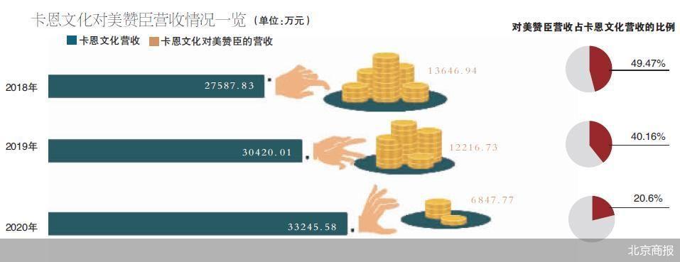 卡恩文化提交IPO 前五大客户贡献逾七成收入
