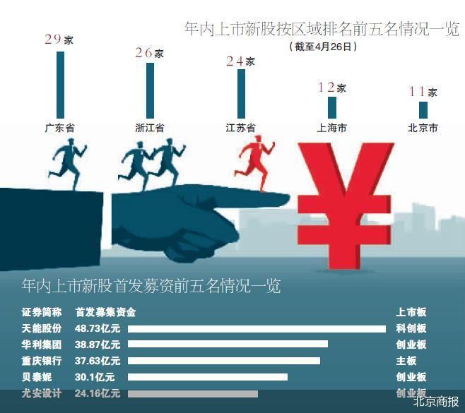 年内已有143股圆梦A股 143家企业分别来自18个省