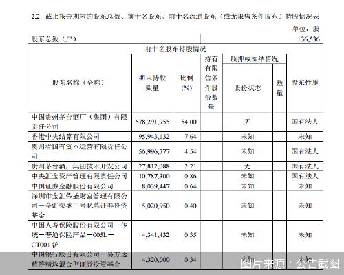 贵州茅台2020年实现营业收入949.93亿元
