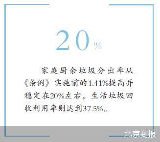 北京厨余垃圾分出量增超10倍 全市垃圾分类已实现阶段性目标