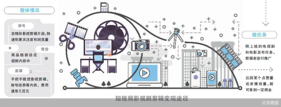加大对短视频领域侵权行为打击力度 保护电影版权权利人的合法权益