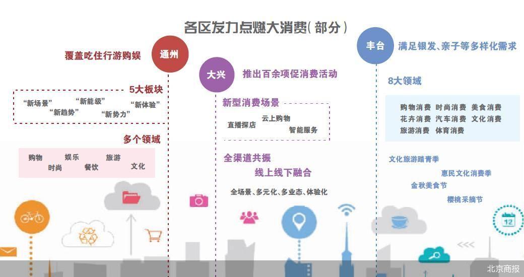 2021北京消费季正式启动 为北京广大消费者带来1000余场活动