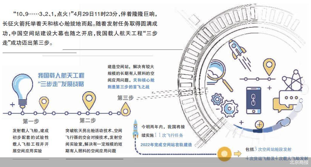"""天和核心舱准确进入预定轨道 载人航天工程""""三步走""""成功迈出第三步"""
