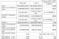 永辉超市:2021年一季度净利下降98%,预计上半年或现亏损