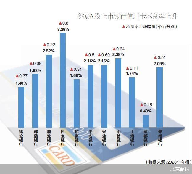 信用卡用户增长红利消失 多家银行累计发卡数量出现放缓