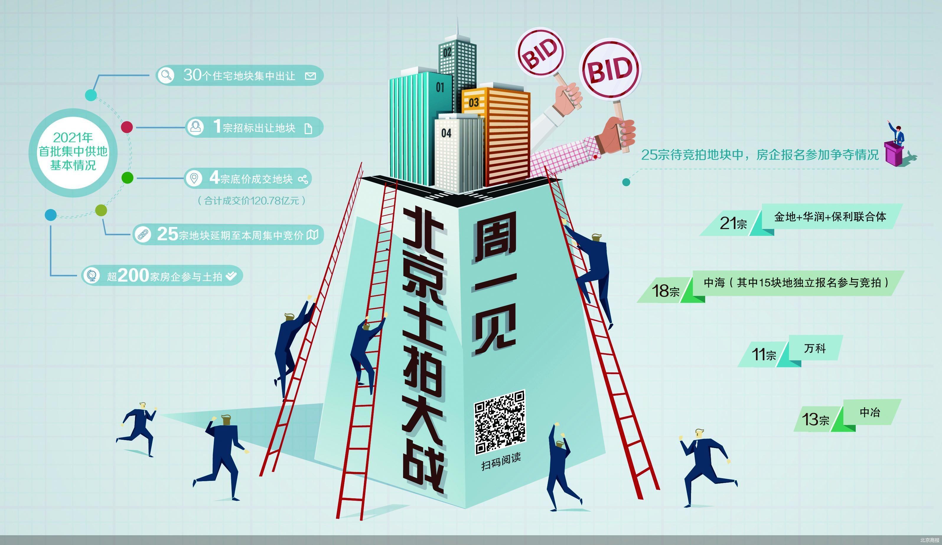 北京今年首场拿地大战周一见 25宗地块进入现场竞价