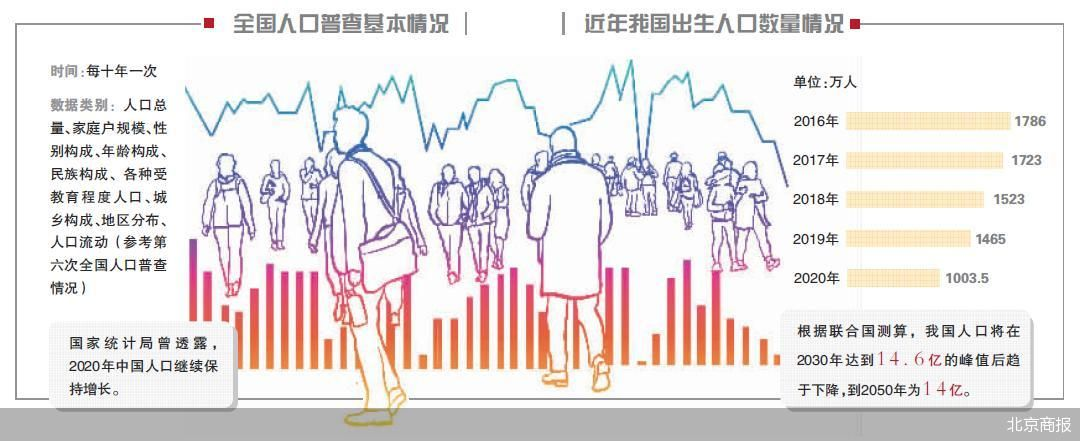 第七次全国人口普查结果即将出炉 2020年我国人口继续保持增长