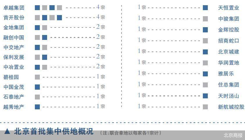 北京首批集中供地落幕 30宗地块合共成交1109.71亿元